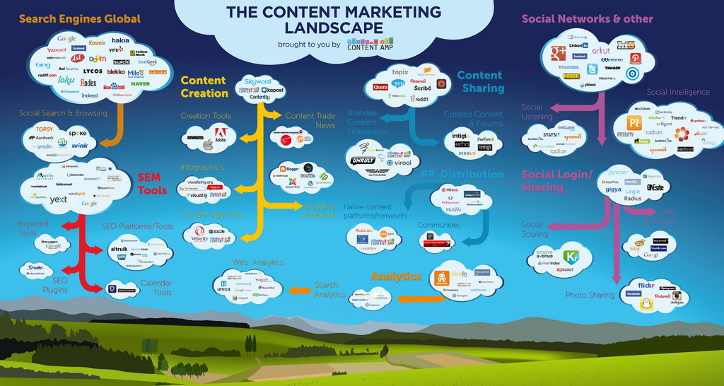 Content Marketing Landscape