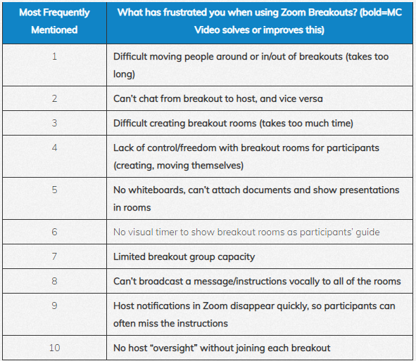 MaestroConference video has addressed the top 10 frustrations for zoom breakout users so that facilitators can host better video breakouts